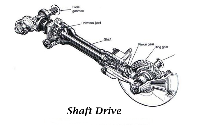 Shaft Drive