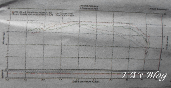 Test Dyno Vario 150 vs PCX 150
