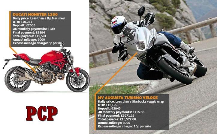 Metode Kredit PCP MV Agusta & Ducati