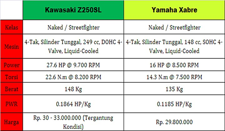 Yamaha Xabre vs Kawasaki Z250SL