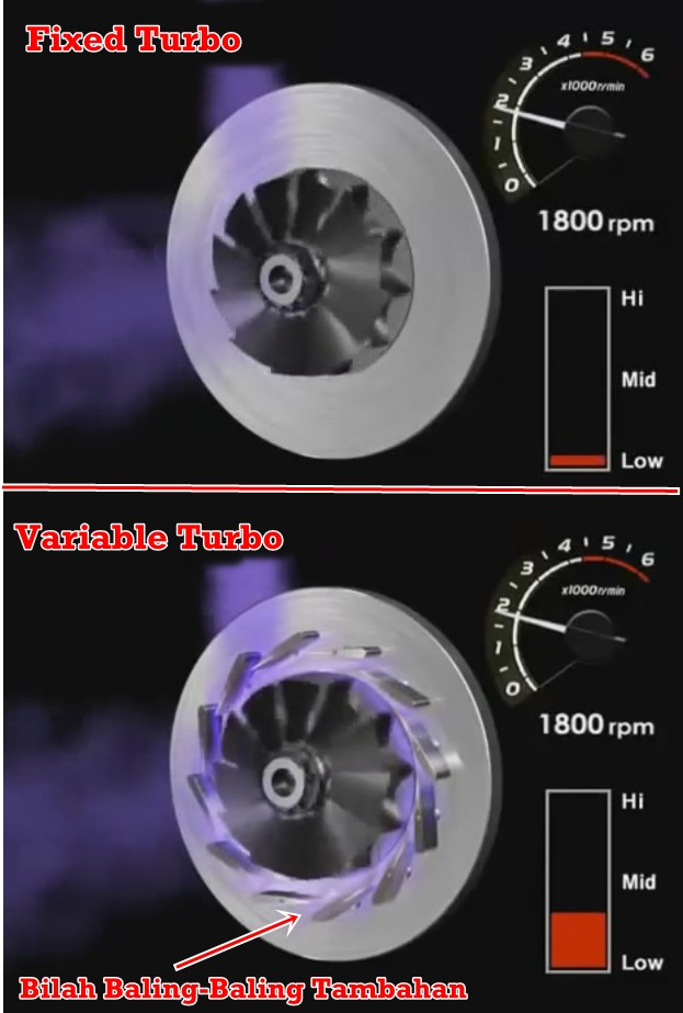 Perbedaan Fixed vs Variable Turbo