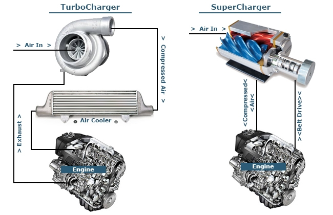 Turbo vs Supercharger