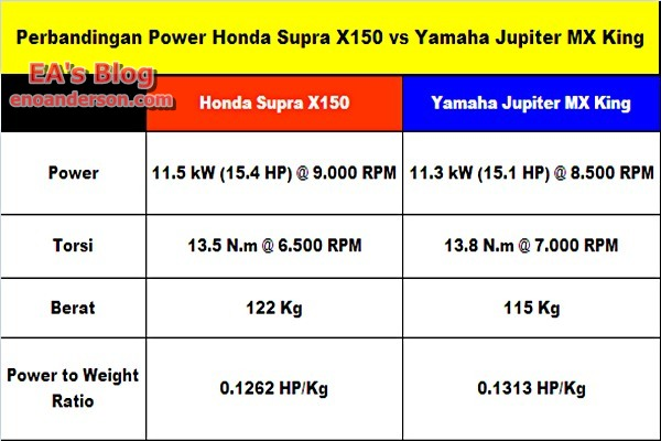 Perbandingan Power Honda Supra X150 vs Yamaha Jupiter MX King