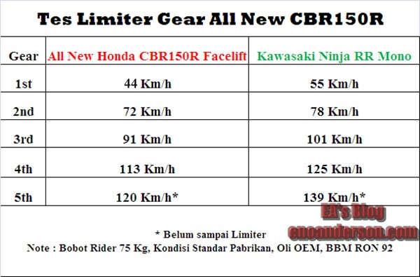 Tes Limiter Gear All New Honda CBR150R Facelift K45G