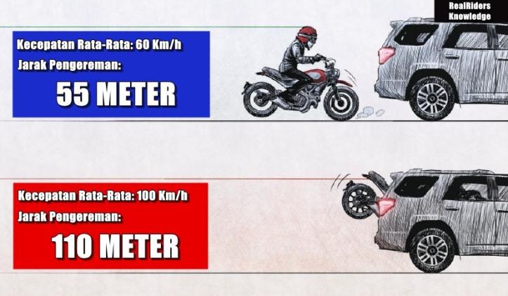 Pengereman Sepeda Motor